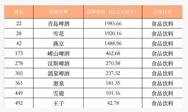 """今日啤酒:""""中国最具价值品牌""""公布,啤酒品牌前三位:青岛啤酒、雪花、燕京"""